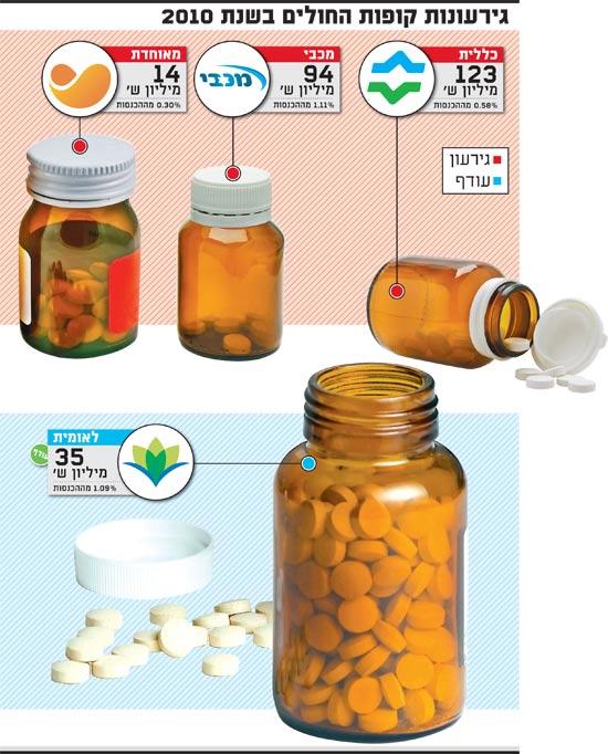 גירעונות קופות החולים בשנת 2010 / צלם: Shutterstock.com/ampFotoStudio, Roxana Bas א.ס.א.פ קראייטיב